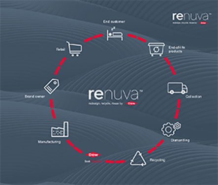 Dow to install innovative industrial scale production facility in France for RENUVA mattress recycling programme