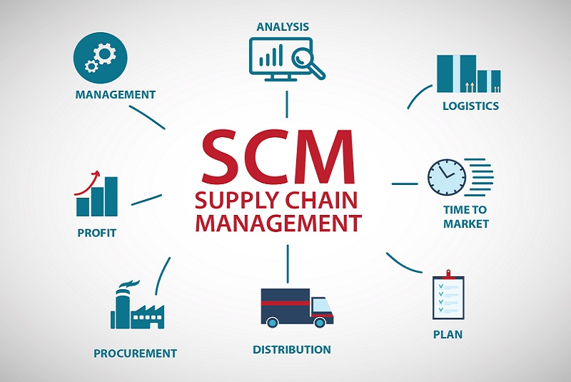 Supply Chain Management Software Enhancing FM Solutions - By Latha Krishnan