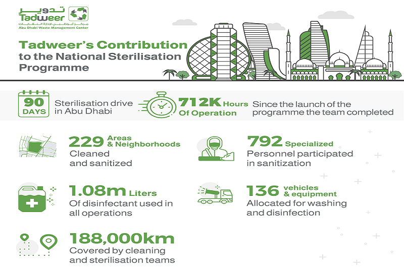 Tadweer makes significant contribution to national disinfection program
