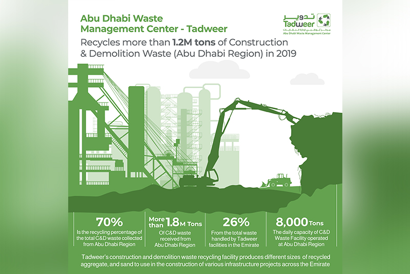 Abu Dhabi Waste Management Centre recycles over 1.2m tons of C&D waste in 2019