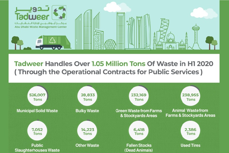 Abu Dhabi's Tadweer collects over 1.05 million tons of domestic and farm waste in H1 2020
