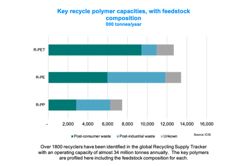 ICIS launches Recycling Supply Tracker to increase visibility in the global plastics market