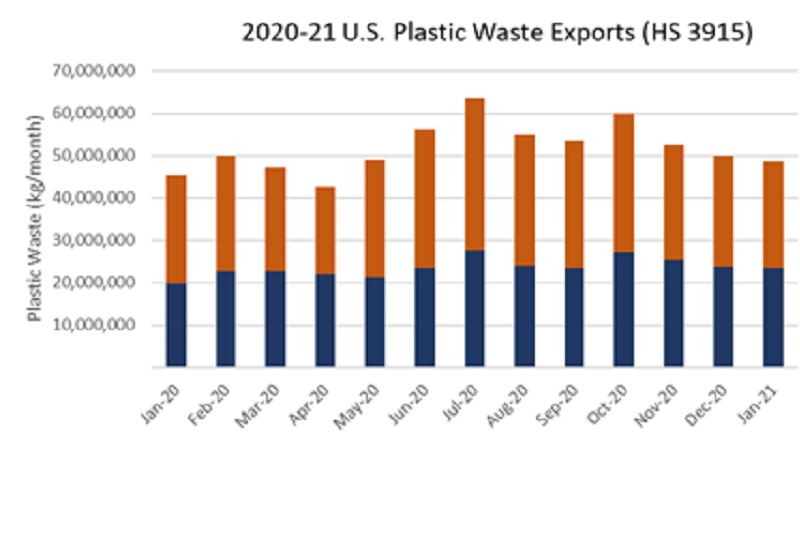 US plastic waste exports in violation of new UN Rules: Basel Action Network